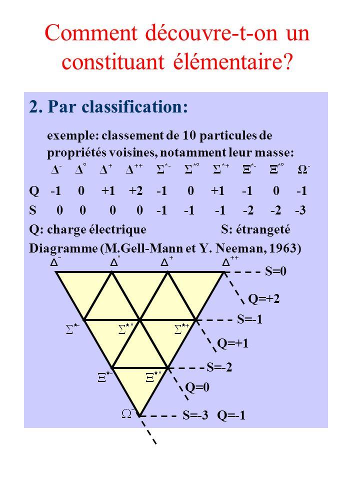 Comment découvre-t-on un constituant élémentaire? 2. Par classification: exemple: classement de 10 particules de propriétés voisines, notamment leur m