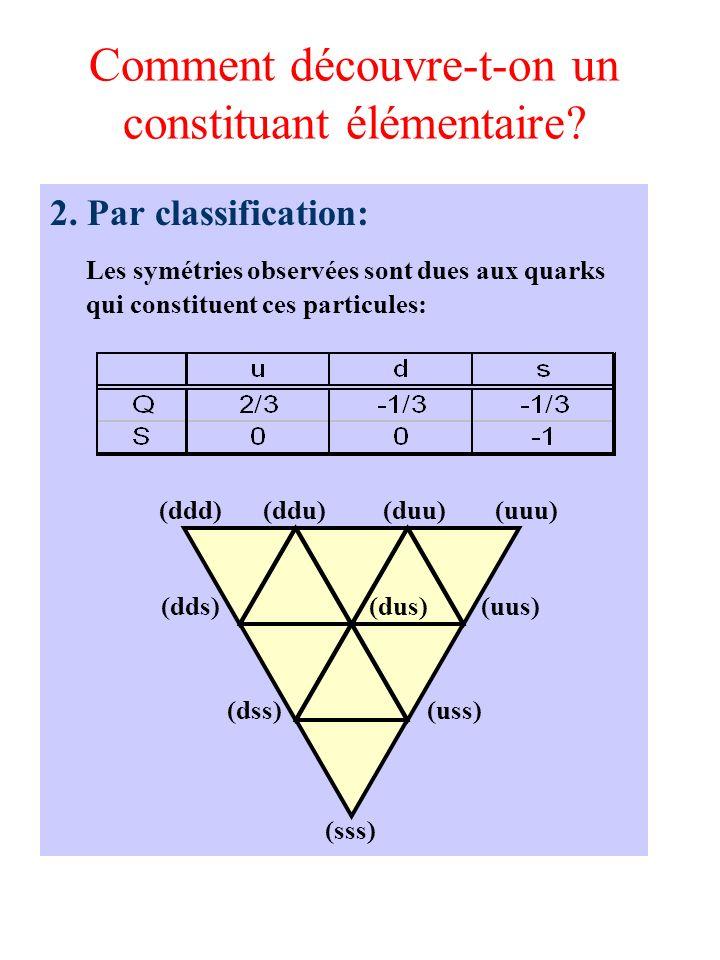 Comment découvre-t-on un constituant élémentaire? 2. Par classification: Les symétries observées sont dues aux quarks qui constituent ces particules: