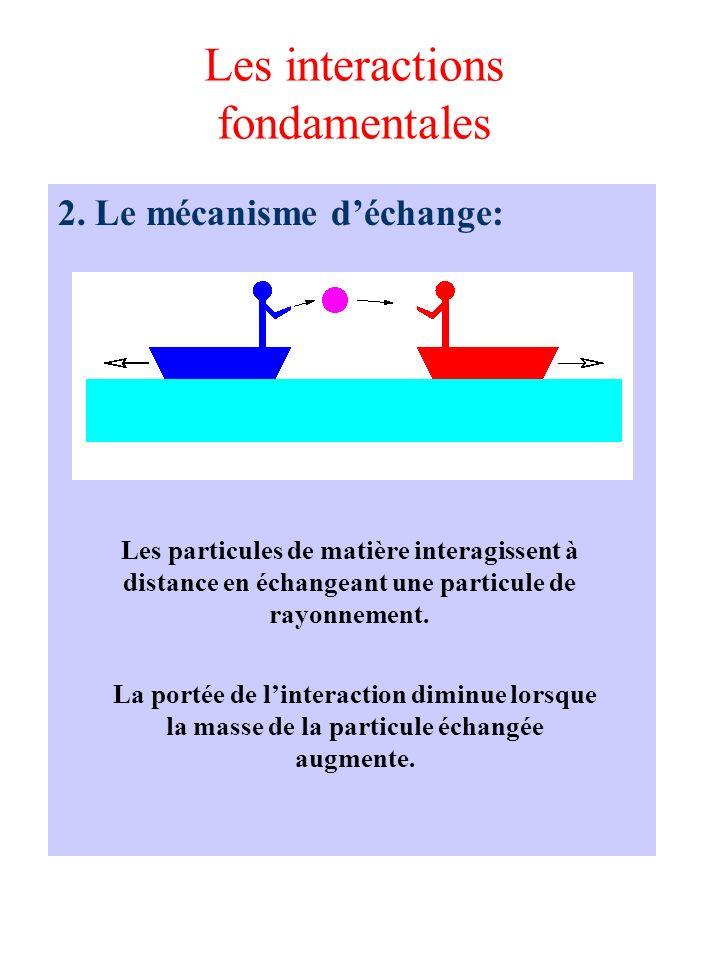 Les interactions fondamentales 2. Le mécanisme déchange: Les particules de matière interagissent à distance en échangeant une particule de rayonnement