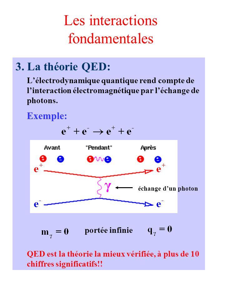 Les interactions fondamentales 3. La théorie QED: Lélectrodynamique quantique rend compte de linteraction électromagnétique par léchange de photons. E