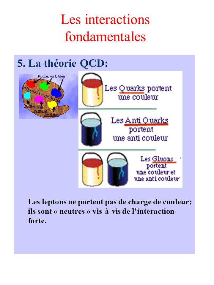 Les interactions fondamentales 5. La théorie QCD: Les leptons ne portent pas de charge de couleur; ils sont « neutres » vis-à-vis de linteraction fort