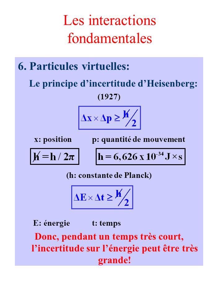 Les interactions fondamentales 6. Particules virtuelles: Le principe dincertitude dHeisenberg: (1927) x: position p: quantité de mouvement (h: constan