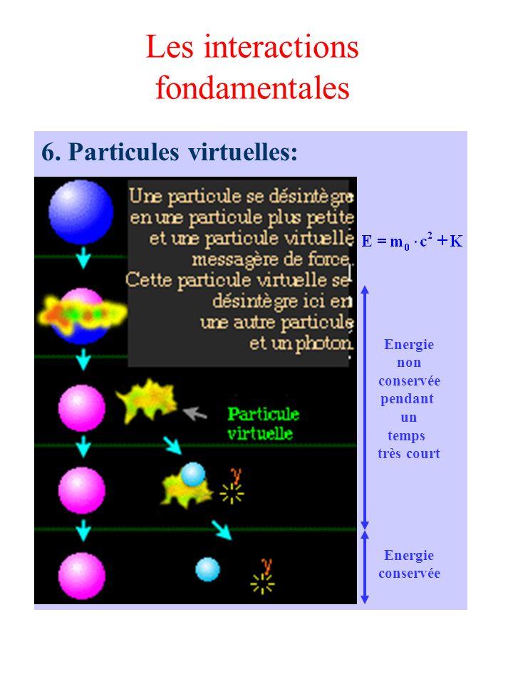 Les interactions fondamentales 6. Particules virtuelles: Energie conservée Energie non conservée pendant un temps très court