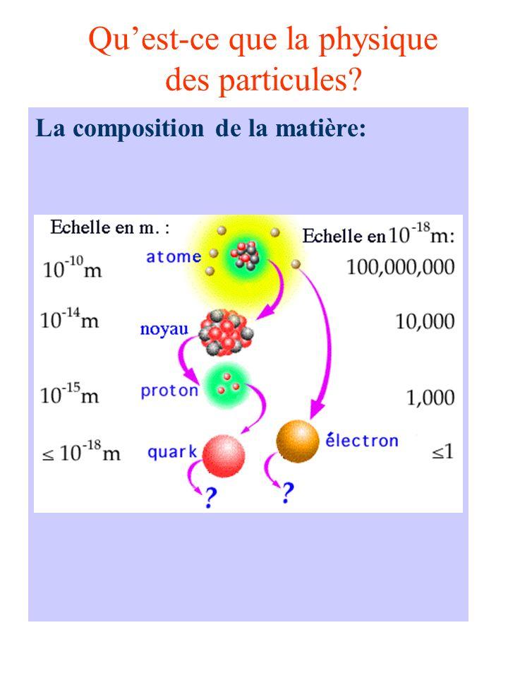 La structure de la matière La matière ordinaire: Les quarks Unité de masse: 1 GeV/c 2 = 1,78265 10 -27 kg E = mc 2 Einstein Unité dénergie: 1 GeV = 10 9 eV 1 eV = 1,602 10 -19 J Unité de charge: # de fois e (charge élémentaire) e = 1,6021733 10 -19 C neutron q n = -1/3 -1/3 + 2/3 = 0 proton q p = 2/3 + 2/3 - 1/3 = +1