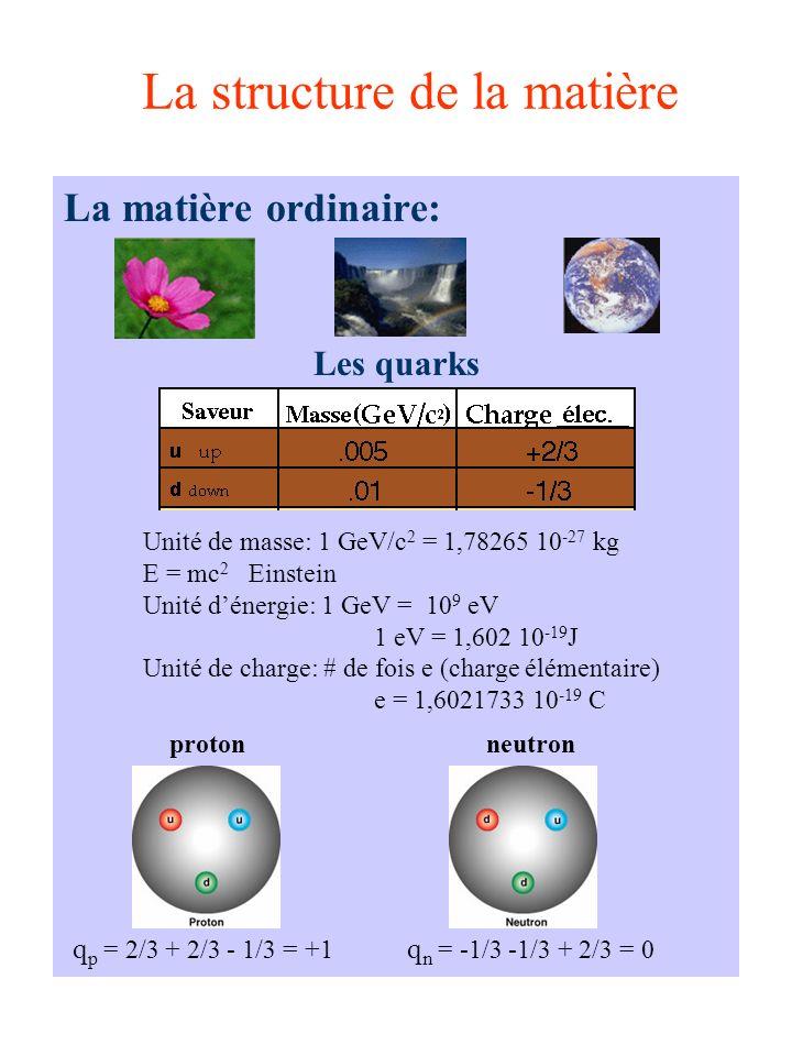 La structure de la matière La matière ordinaire: Les quarks Unité de masse: 1 GeV/c 2 = 1,78265 10 -27 kg E = mc 2 Einstein Unité dénergie: 1 GeV = 10