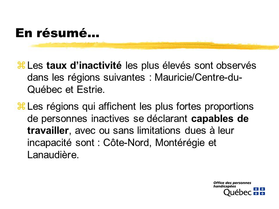 En résumé... zLes taux dinactivité les plus élevés sont observés dans les régions suivantes : Mauricie/Centre-du- Québec et Estrie. zLes régions qui a