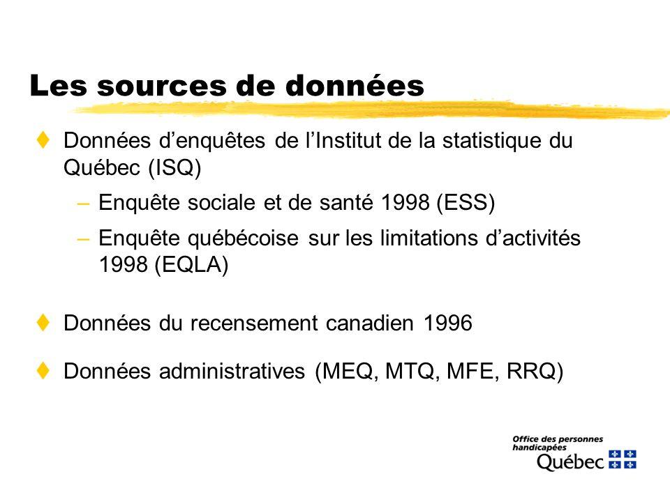Les sources de données tDonnées denquêtes de lInstitut de la statistique du Québec (ISQ) –Enquête sociale et de santé 1998 (ESS) –Enquête québécoise sur les limitations dactivités 1998 (EQLA) tDonnées du recensement canadien 1996 tDonnées administratives (MEQ, MTQ, MFE, RRQ)
