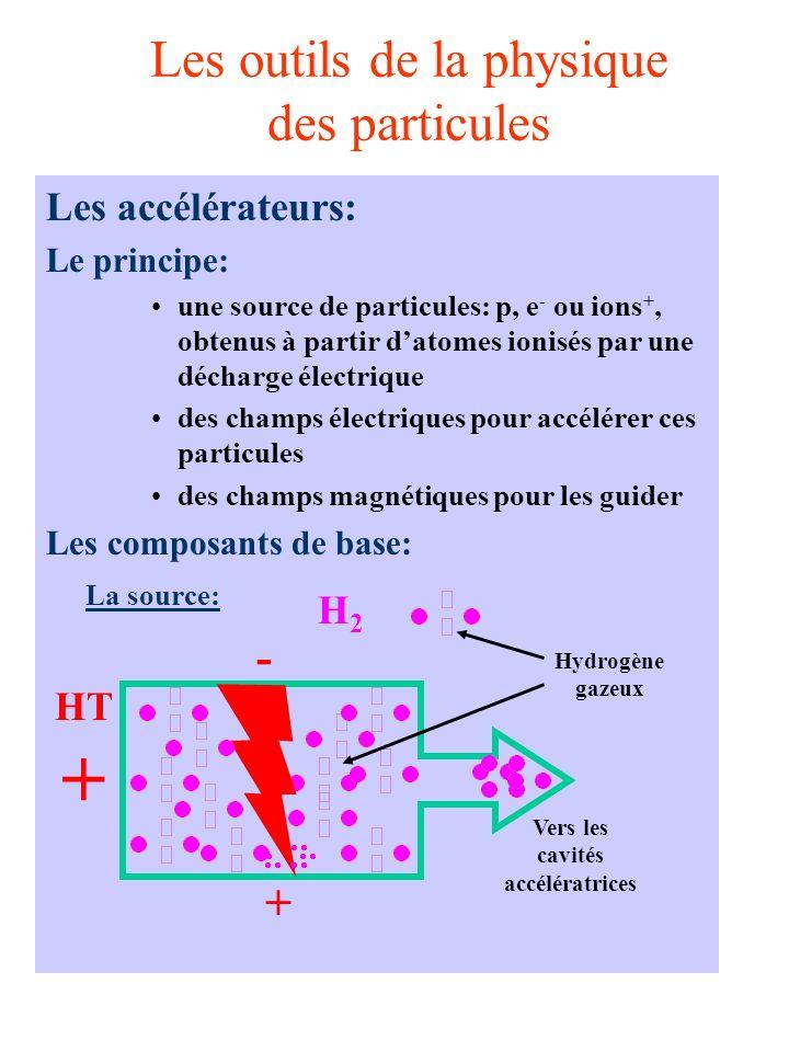 Les outils de la physique des particules Les accélérateurs: Le principe: une source de particules: p, e - ou ions +, obtenus à partir datomes ionisés par une décharge électrique des champs électriques pour accélérer ces particules des champs magnétiques pour les guider Les composants de base: La source: HT + + - H2H2 Vers les cavités accélératrices Hydrogène gazeux