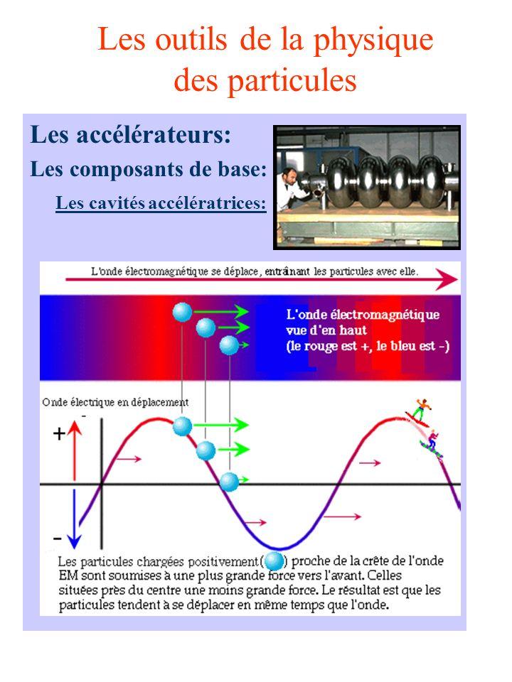 Les outils de la physique des particules Les accélérateurs: Les composants de base: Les cavités accélératrices: