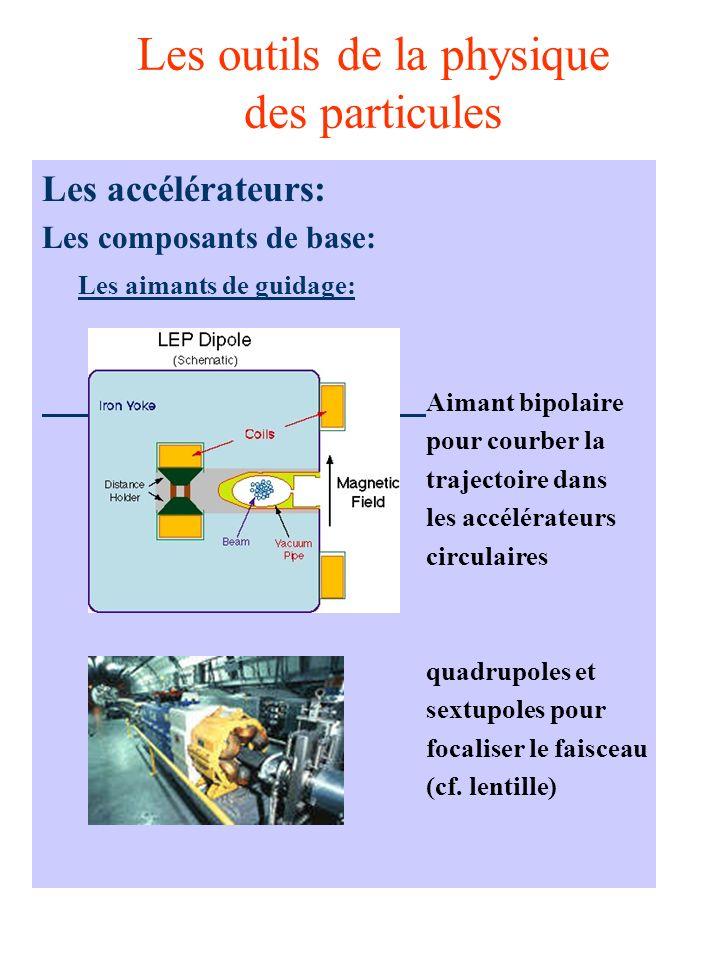 Les outils de la physique des particules Les accélérateurs: Les composants de base: Les aimants de guidage: Aimant bipolaire pour courber la trajectoire dans les accélérateurs circulaires quadrupoles et sextupoles pour focaliser le faisceau (cf.