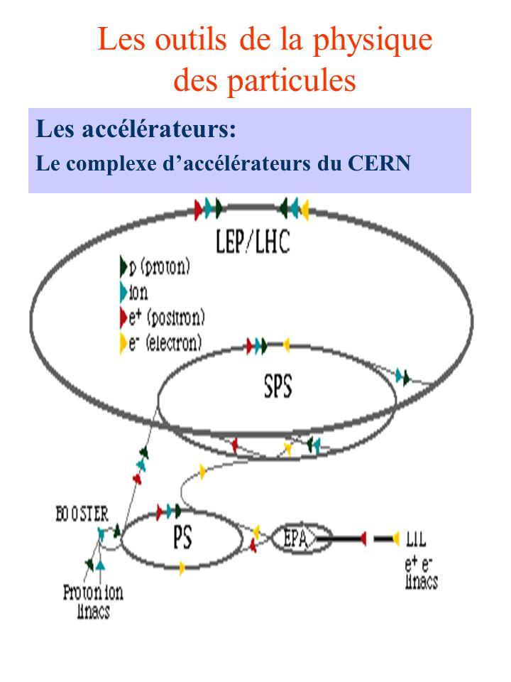 Les outils de la physique des particules Les accélérateurs: Le complexe daccélérateurs du CERN