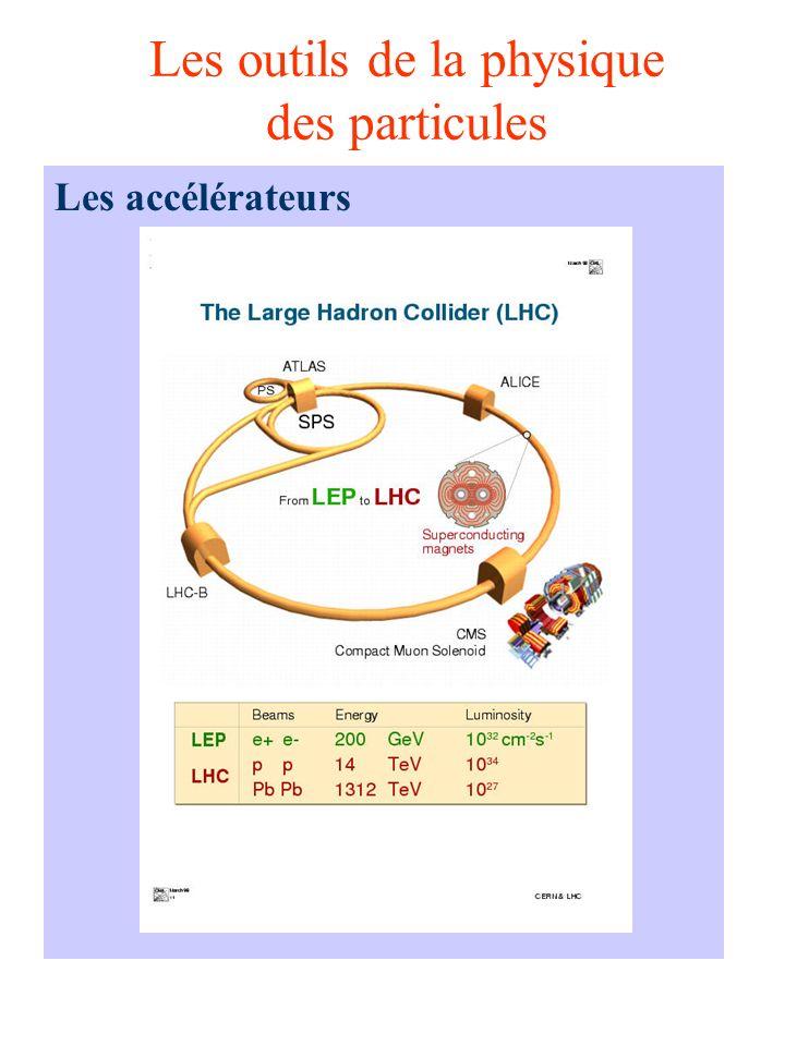 Les outils de la physique des particules Les accélérateurs