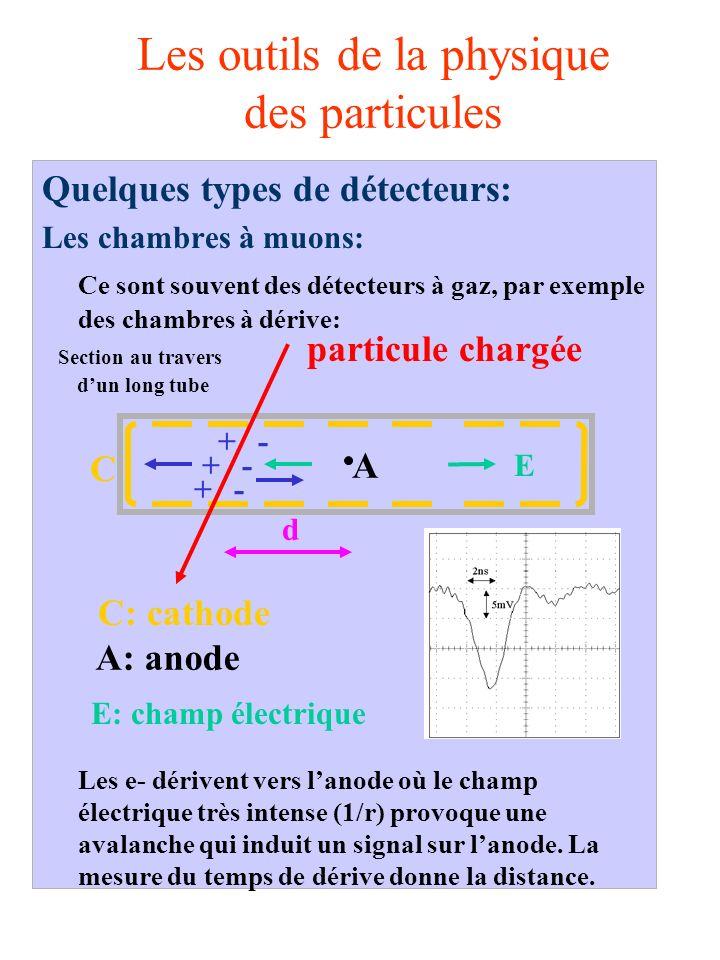 Les outils de la physique des particules Quelques types de détecteurs: Les chambres à muons: Ce sont souvent des détecteurs à gaz, par exemple des chambres à dérive: Les e- dérivent vers lanode où le champ électrique très intense (1/r) provoque une avalanche qui induit un signal sur lanode.