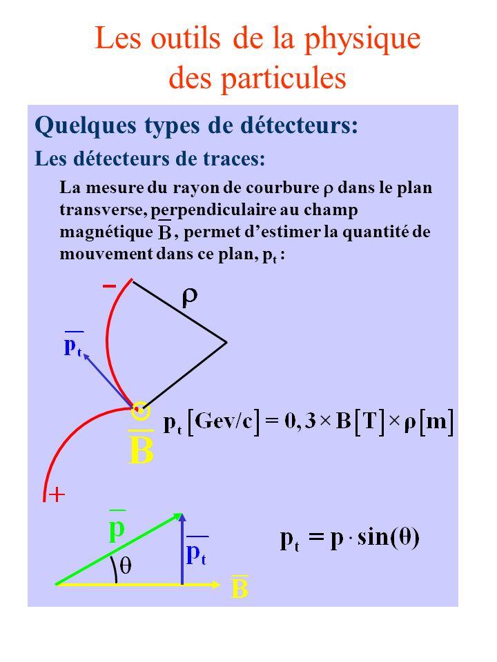 Les outils de la physique des particules Quelques types de détecteurs: Les détecteurs de traces: La mesure du rayon de courbure dans le plan transverse, perpendiculaire au champ magnétique, permet destimer la quantité de mouvement dans ce plan, p t :