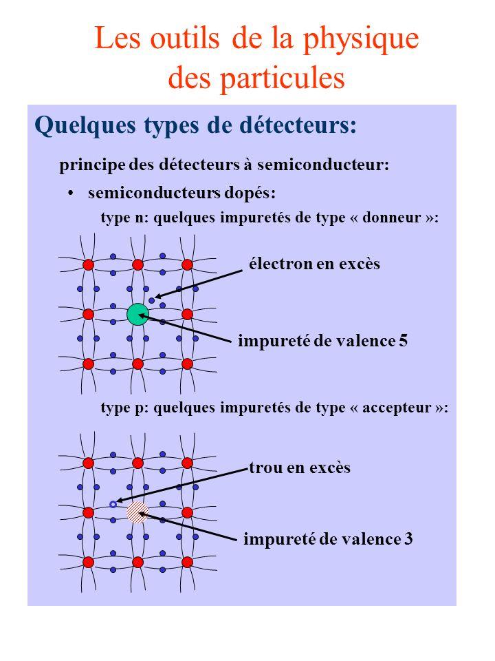 Les outils de la physique des particules Quelques types de détecteurs: principe des détecteurs à semiconducteur: semiconducteurs dopés: type n: quelques impuretés de type « donneur »: type p: quelques impuretés de type « accepteur »: impureté de valence 5 électron en excès trou en excès impureté de valence 3