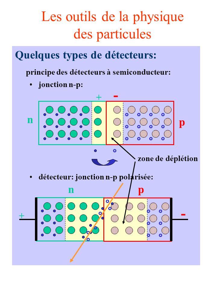 Les outils de la physique des particules Quelques types de détecteurs: principe des détecteurs à semiconducteur: jonction n-p: détecteur: jonction n-p polarisée: + n - p n + p - zone de déplétion