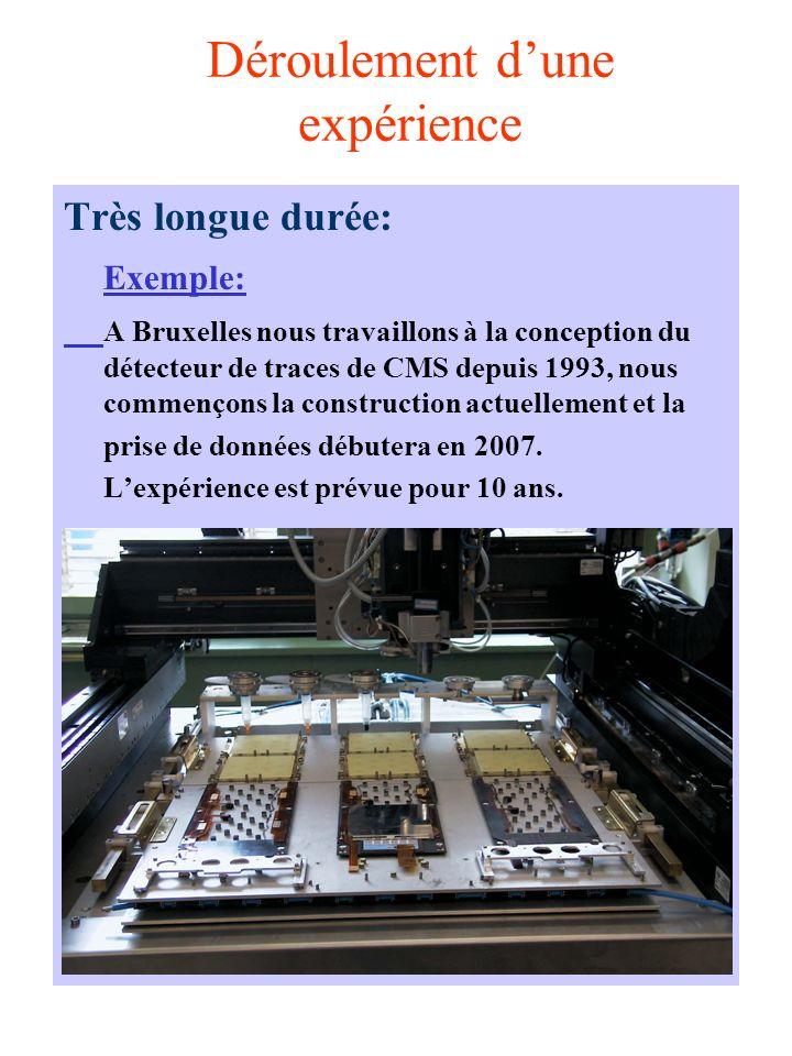 Déroulement dune expérience Très longue durée: Exemple: A Bruxelles nous travaillons à la conception du détecteur de traces de CMS depuis 1993, nous commençons la construction actuellement et la prise de données débutera en 2007.