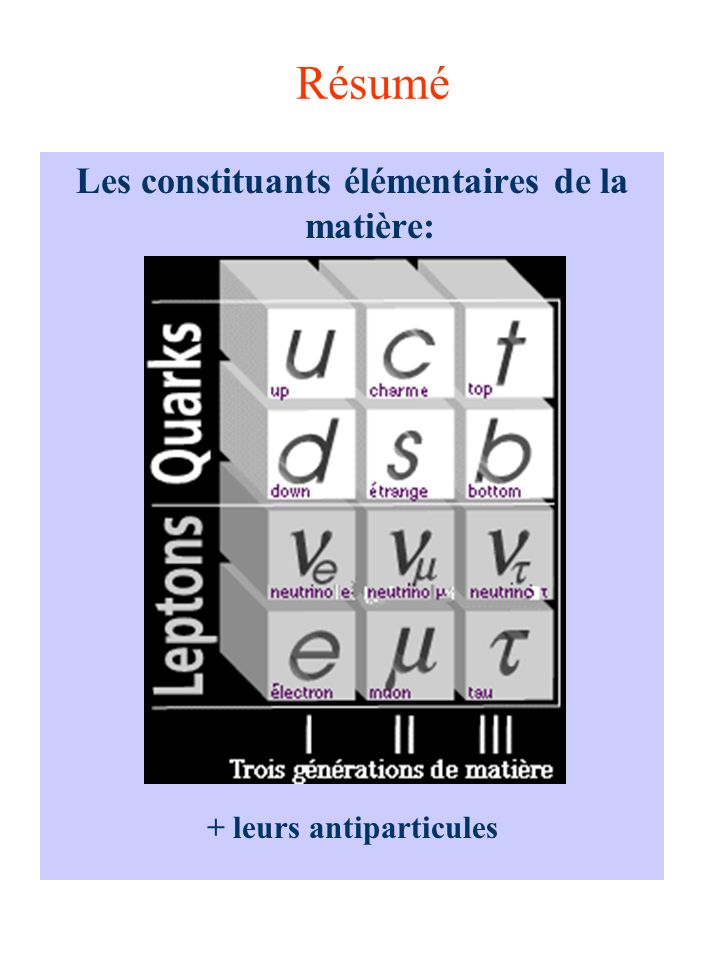 Les outils de la physique des particules Comment détecter les particules.