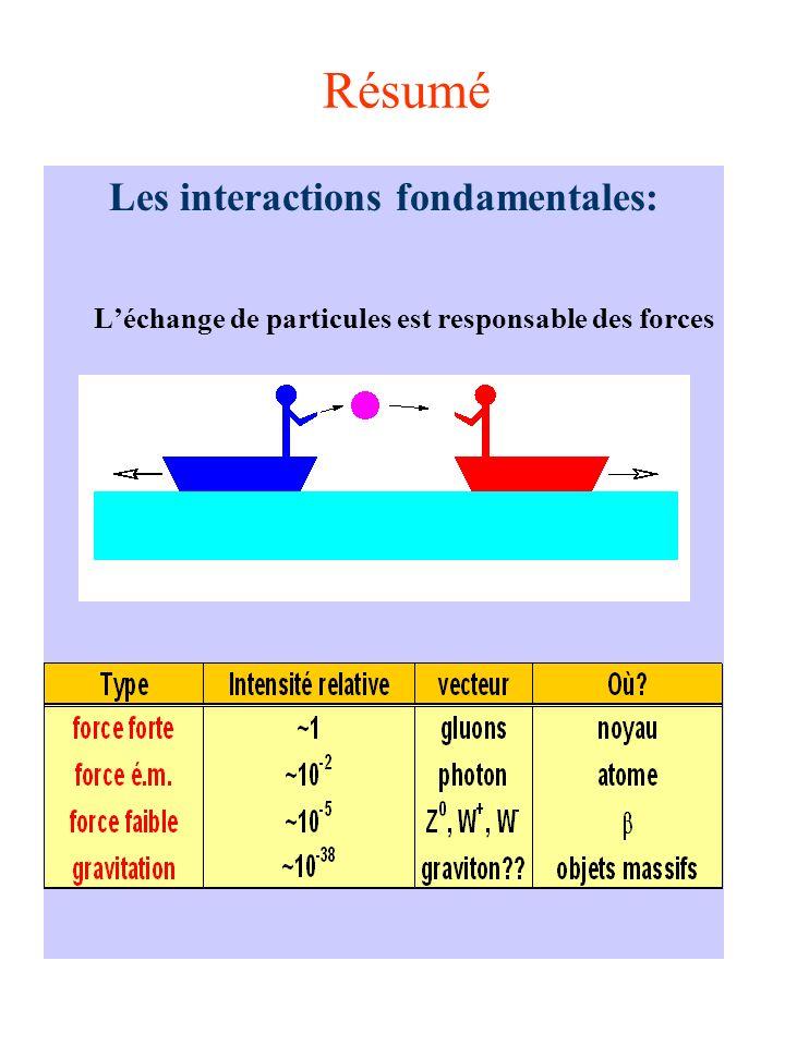 Résumé Les interactions fondamentales: Léchange de particules est responsable des forces