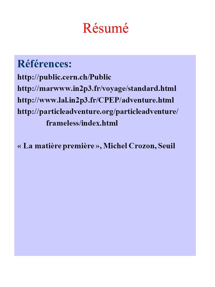 Résumé Références: http://public.cern.ch/Public http://marwww.in2p3.fr/voyage/standard.html http://www.lal.in2p3.fr/CPEP/adventure.html http://particleadventure.org/particleadventure/ frameless/index.html « La matière première », Michel Crozon, Seuil