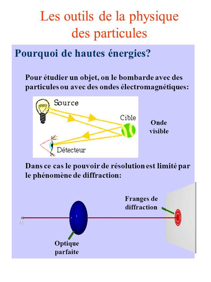 Les outils de la physique des particules Quelques types de détecteurs: A laide dun guide de lumière, la lumière est dirigée vers un photomultiplicateur.