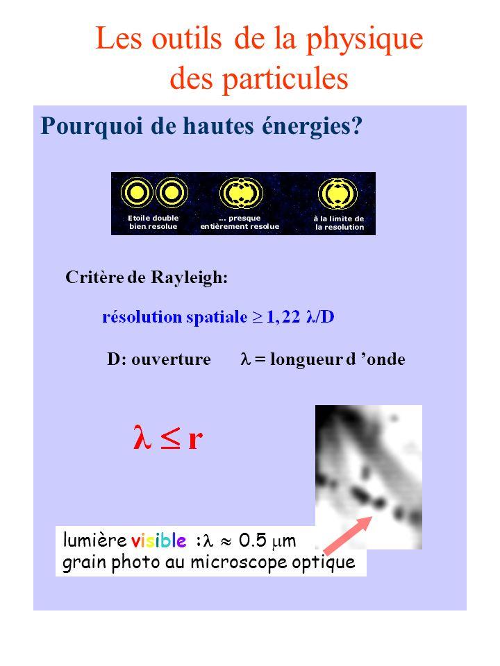 Les outils de la physique des particules Pourquoi de hautes énergies.