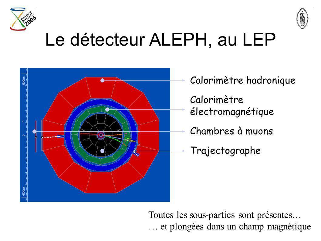 Calorimètre hadronique Calorimètre électromagnétique Chambres à muons Trajectographe Toutes les sous-parties sont présentes… … et plongées dans un cha