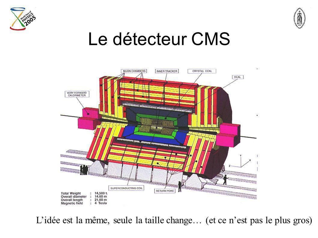 Le détecteur CMS Lidée est la même, seule la taille change… (et ce nest pas le plus gros)
