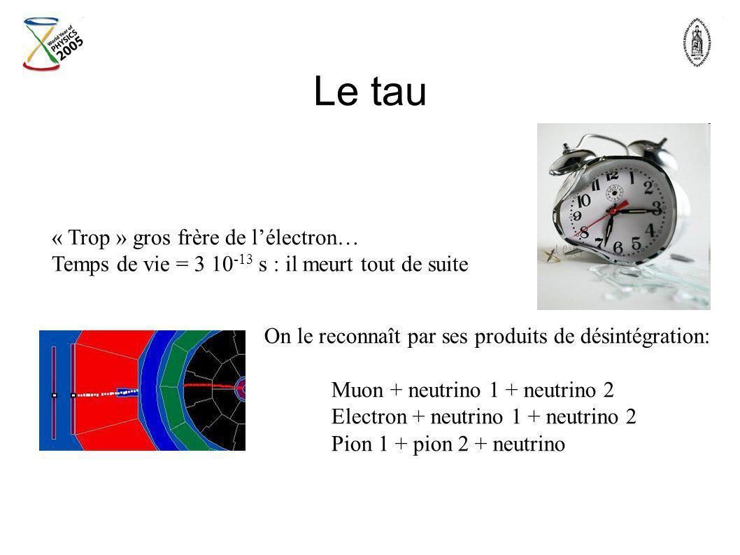 Le tau « Trop » gros frère de lélectron… Temps de vie = 3 10 -13 s : il meurt tout de suite On le reconnaît par ses produits de désintégration: Muon +
