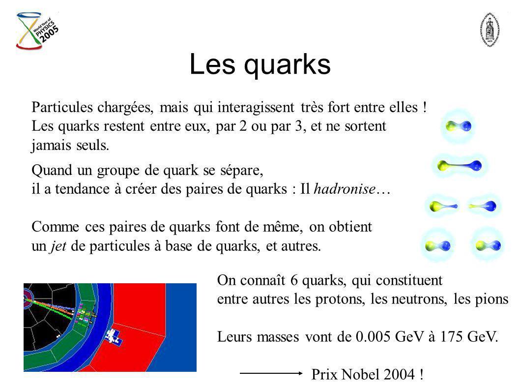 Les quarks Particules chargées, mais qui interagissent très fort entre elles ! Les quarks restent entre eux, par 2 ou par 3, et ne sortent jamais seul