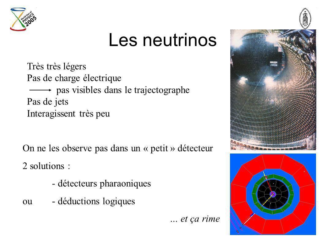 Les neutrinos Très très légers Pas de charge électrique pas visibles dans le trajectographe Pas de jets Interagissent très peu On ne les observe pas d
