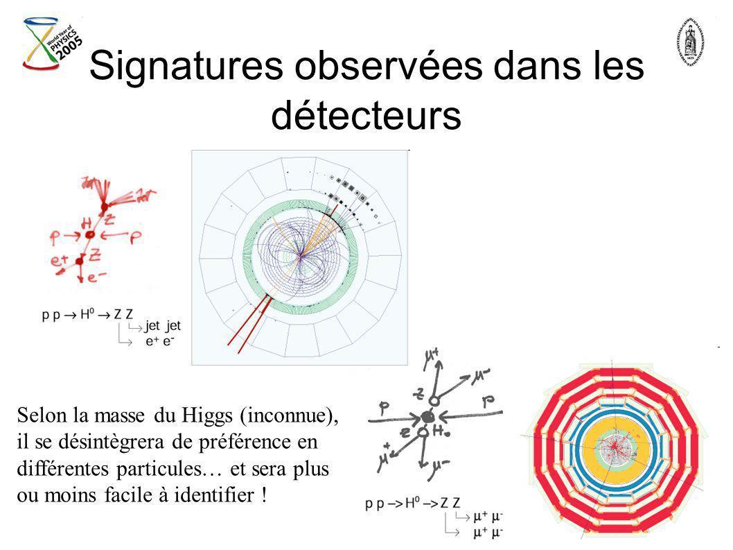 Signatures observées dans les détecteurs Selon la masse du Higgs (inconnue), il se désintègrera de préférence en différentes particules… et sera plus
