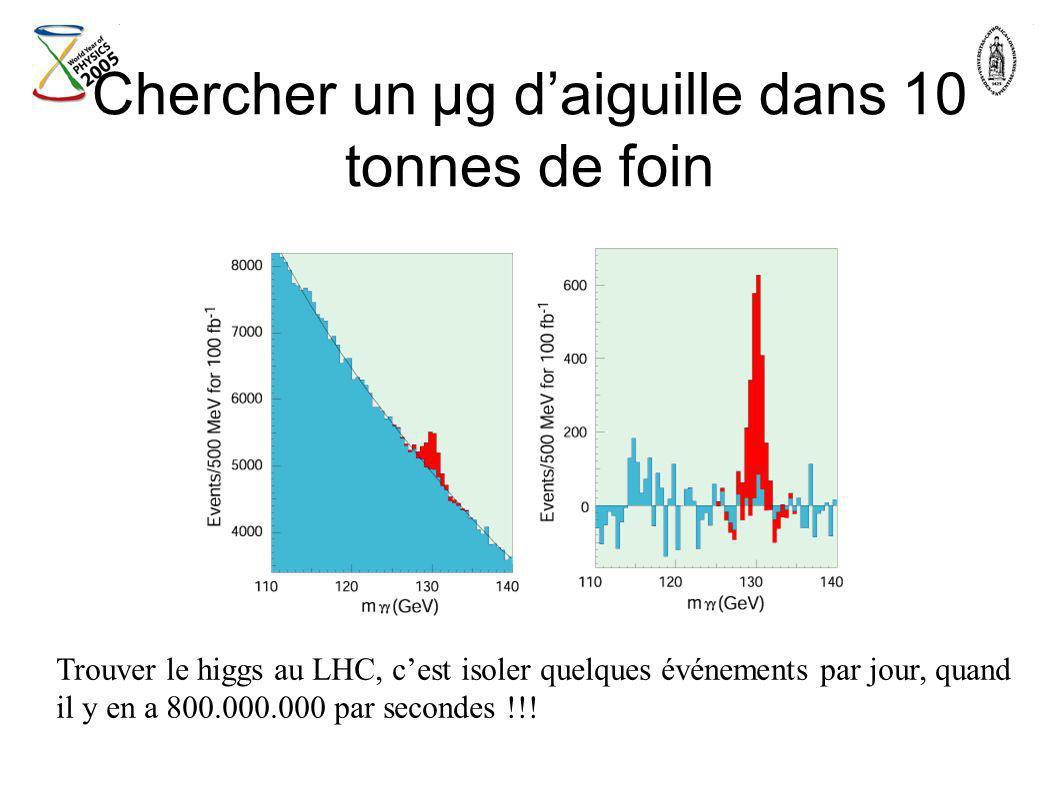 Chercher un µg daiguille dans 10 tonnes de foin Trouver le higgs au LHC, cest isoler quelques événements par jour, quand il y en a 800.000.000 par sec