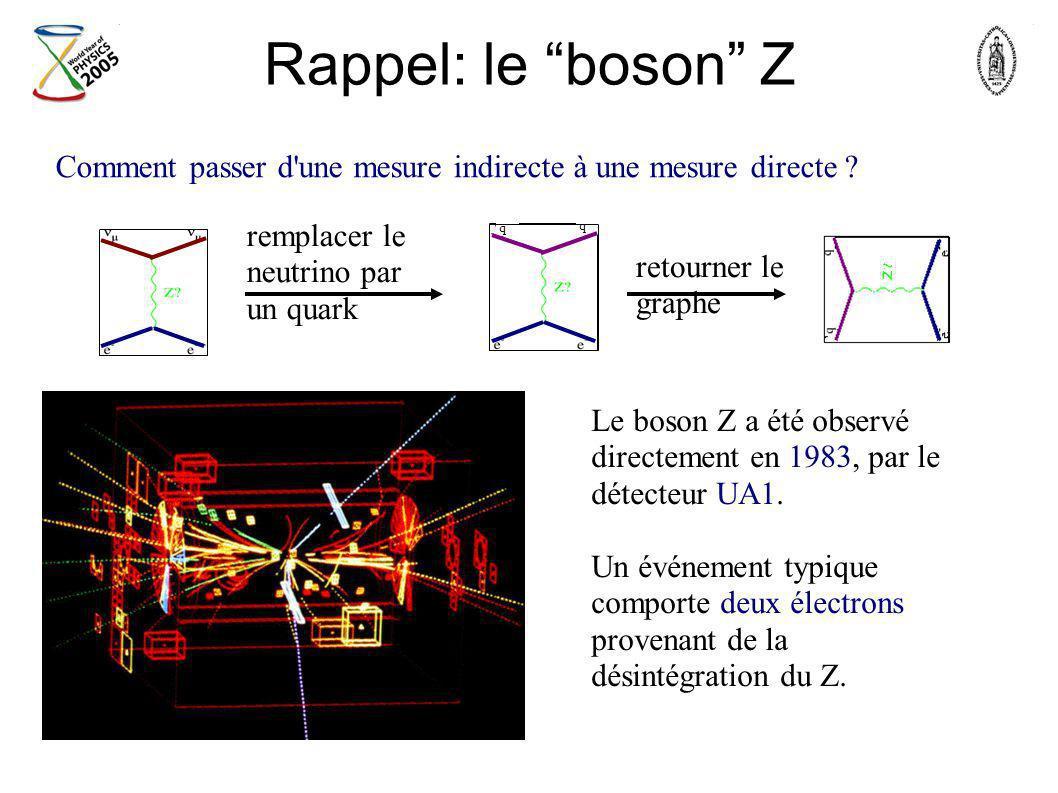 Rappel: le boson Z Le boson Z a été observé directement en 1983, par le détecteur UA1. Un événement typique comporte deux électrons provenant de la dé