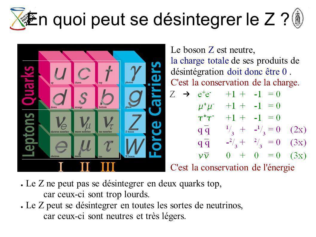 En quoi peut se désintegrer le Z ? Le boson Z est neutre, la charge totale de ses produits de désintégration doit donc être 0. C'est la conservation d