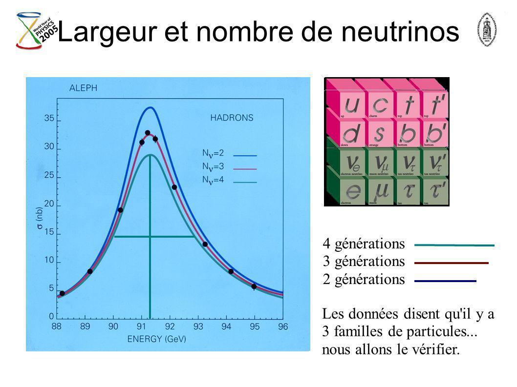Largeur et nombre de neutrinos 4 générations 3 générations 2 générations Les données disent qu'il y a 3 familles de particules... nous allons le vérif