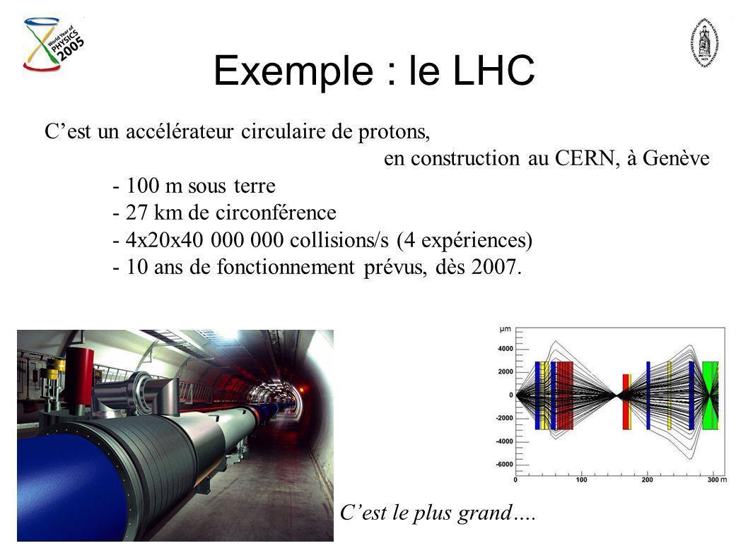 Exemple : le LHC Cest un accélérateur circulaire de protons, en construction au CERN, à Genève - 100 m sous terre - 27 km de circonférence - 4x20x40 0