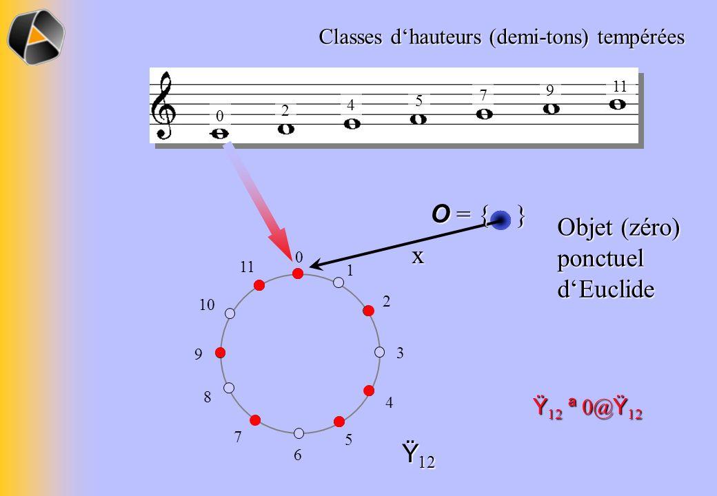 Classes dhauteurs (demi-tons) tempérées 0 1 2 3 4 5 6 7 8 9 10 11 Ÿ 12 0 2 4 5 7 9 11 x O = { } Objet (zéro) ponctuel dEuclide Ÿ 12 ª 0@ Ÿ 12