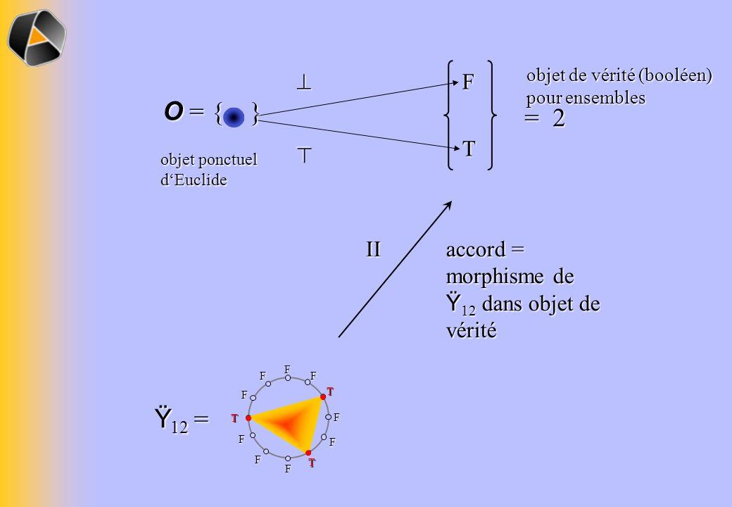 F T = 2 objet de vérité (booléen) pour ensembles objet ponctuel dEuclide O = { } Ÿ 12 = II accord = morphisme de Ÿ 12 dans objet de vérité FF T F F T