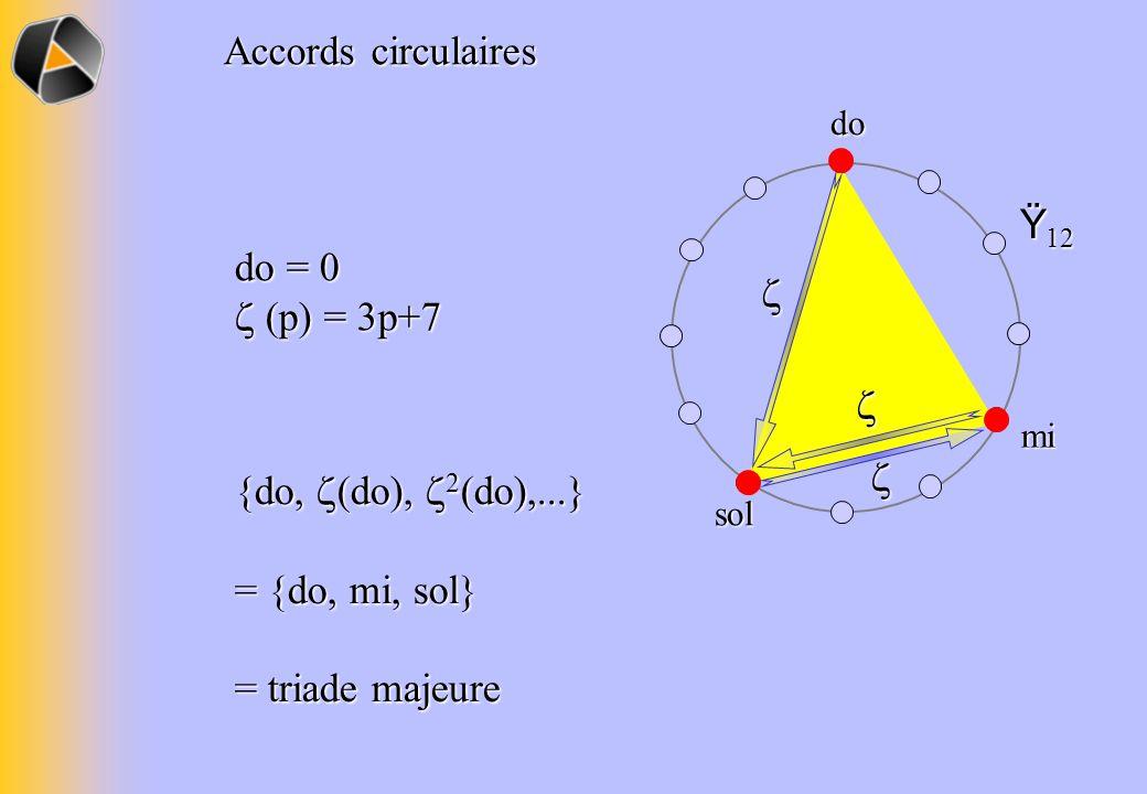 {do, (do), 2 (do),...} {do, (do), 2 (do),...} = {do, mi, sol} = triade majeure Ÿ 12 Accords circulaires do sol mi do = 0 (p) = 3p+7