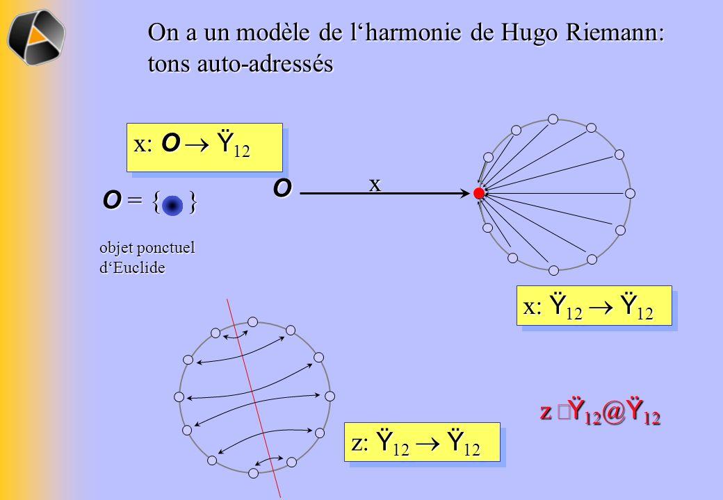 x: Ÿ 12 Ÿ 12 z: Ÿ 12 Ÿ 12 On a un modèle de lharmonie de Hugo Riemann: tons auto-adressés x O x: O Ÿ 12 objet ponctuel dEuclide O = { } z Ÿ 12 @ Ÿ 12
