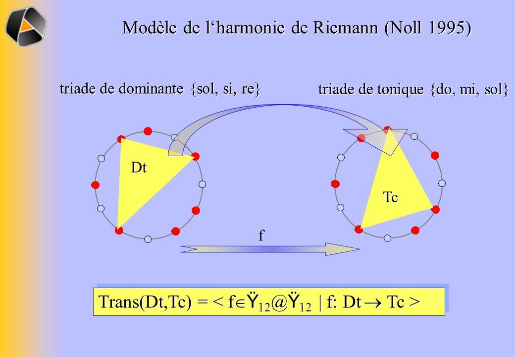 Trans(Dt,Tc) = Trans(Dt,Tc) = f Dt triade de dominante {sol, si, re} Tc triade de tonique {do, mi, sol} Modèle de lharmonie de Riemann (Noll 1995)