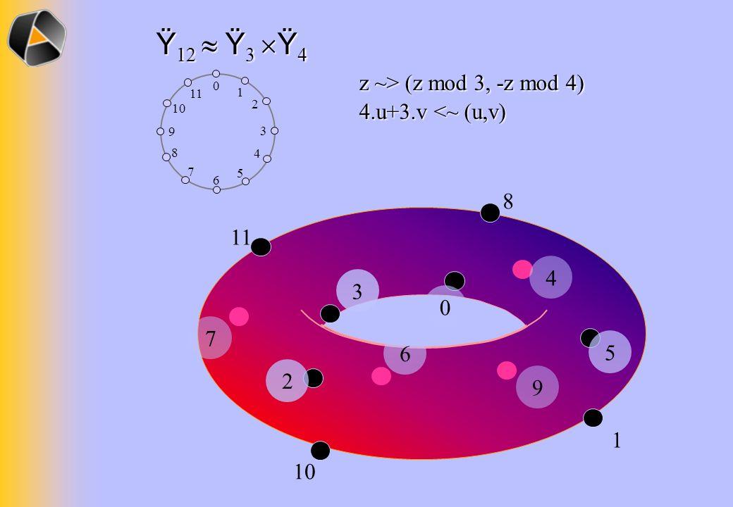 Ÿ 12 Ÿ 3 Ÿ 4 z ~> (z mod 3, -z mod 4) 4.u+3.v <~ (u,v) 11 10 8 1 2 3 4 5 6 7 9 0 0 1 2 3 4 5 6 7 8 9 11