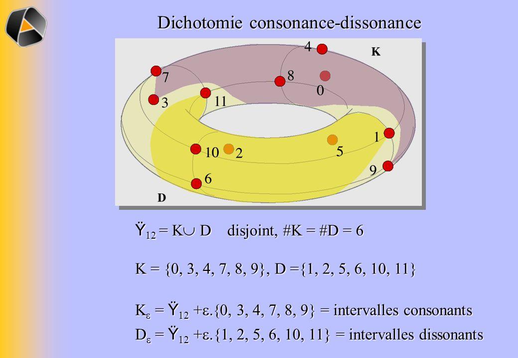 Ÿ 12 = K D disjoint, #K = #D = 6 K = {0, 3, 4, 7, 8, 9}, D ={1, 2, 5, 6, 10, 11} Dichotomie consonance-dissonance = Ÿ 12 + = intervalles consonants =