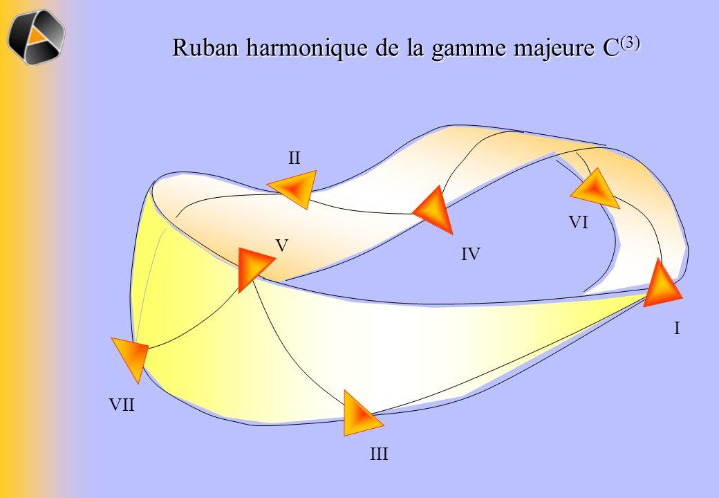 I IV II VI V III VII Ruban harmonique de la gamme majeure C (3)