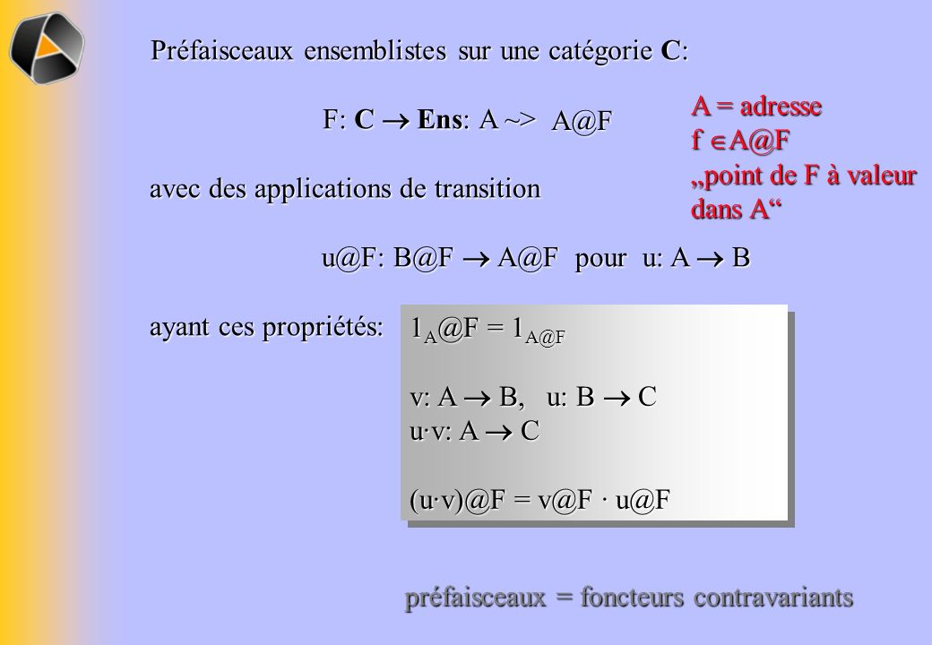 Morphismes de préfaisceaux sont les transformations naturelles h: F G Propriétés: Pour toute adresse A, on a une application densembles A@h: A@F A@G de sorte quon ait le diagramme commutatif suivant pour tout morphisme u: A B dans C: Pour toute adresse A, on a une application densembles A@h: A@F A@G de sorte quon ait le diagramme commutatif suivant pour tout morphisme u: A B dans C: B@FB@GB@h A@FA@GA@h u@F u@G C @ = catégorie des préfaisceaux sur C
