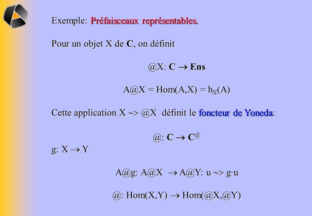 Exemple: Préfaisceaux représentables. Pour un objet X de C, on définit @X: C Ens A@X = Hom(A,X) = h X (A) Cette application X @X définit le foncteur d