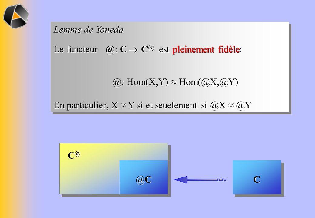 Lemme de Yoneda Le functeur @: C C @ est pleinement fidèle: @: Hom(X,Y) Hom(@X,@Y) @: Hom(X,Y) Hom(@X,@Y) En particulier, X Y si et seuelement si @X @