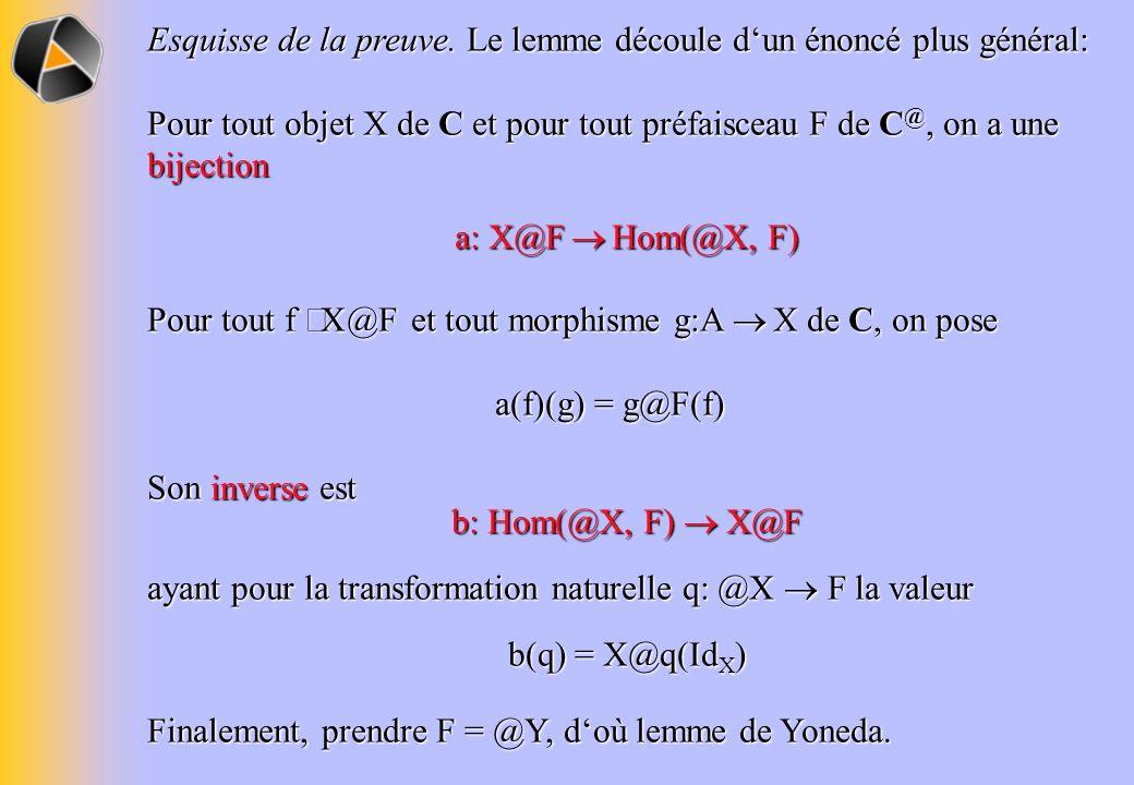Esquisse de la preuve. Le lemme découle dun énoncé plus général: Pour tout objet X de C et pour tout préfaisceau F de C @, on a une bijection a: X@F H