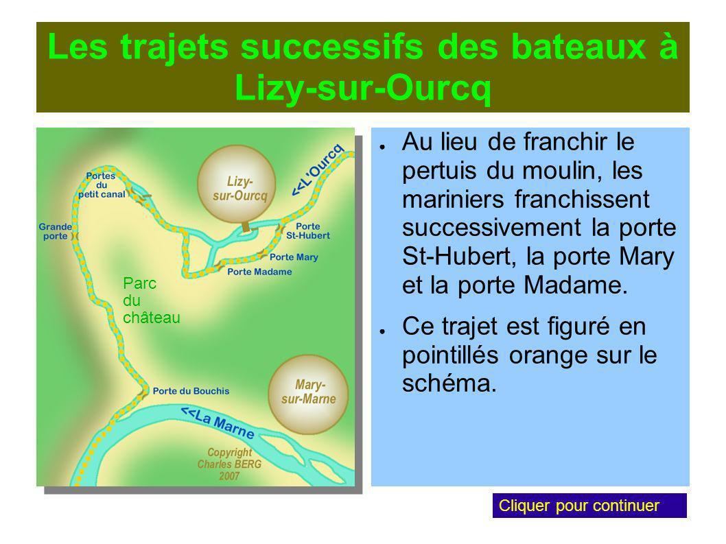 Les trajets successifs des bateaux à Lizy-sur-Ourcq Au lieu de franchir le pertuis du moulin, les mariniers franchissent successivement la porte St-Hubert, la porte Mary et la porte Madame.